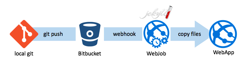 Proces continuous deployment  z Jekyll na Azure WebApp