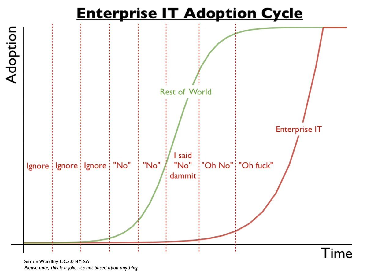 Enterprise IT Adoption Cycle