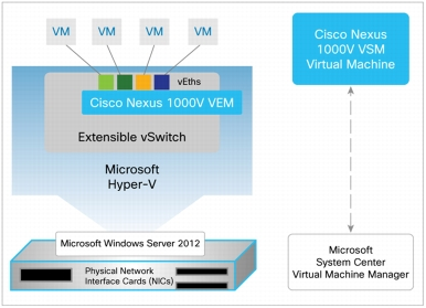 Architektura Cisco Nexus 1000V Switch for Microsoft Hyper-V